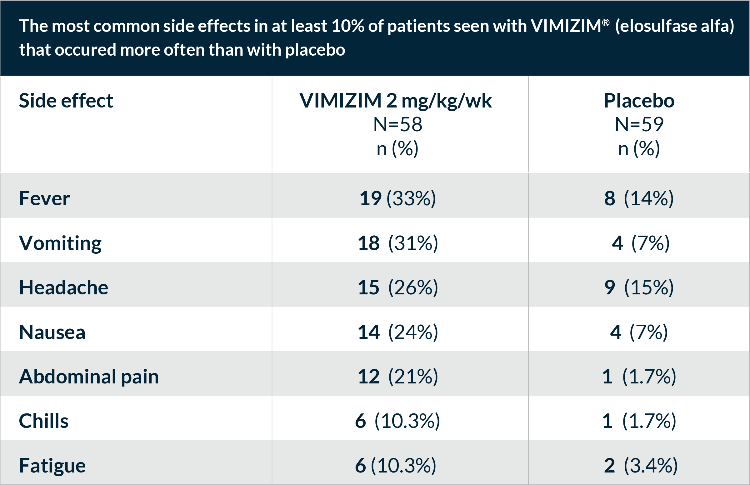 Most common side effects of VIMIZIM
